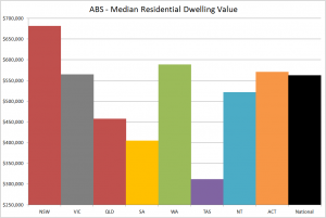 ABS HPI Median Value Q3 2014