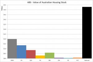 ABS HPI Value Q3 2014