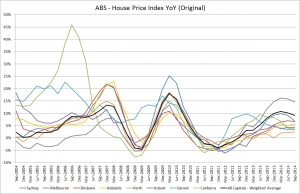 ABS HPI YoY Q3 2014