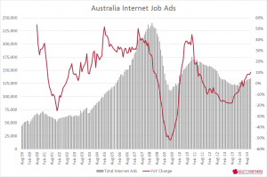 ANZ job ads - Nov 2014