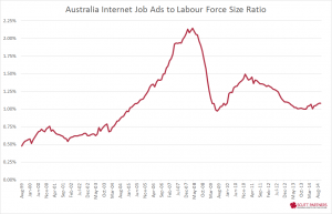 ANZ job ads to LF size - Nov 2014