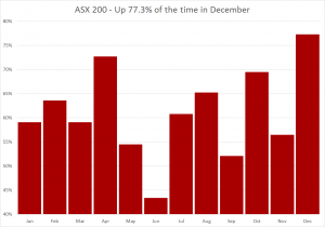 ASX 200 Monthly Percentage Risen