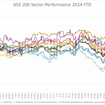 ASX 200 Sector Performance 2014 YTD