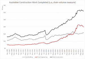 AU Construction Work Completed - Total $