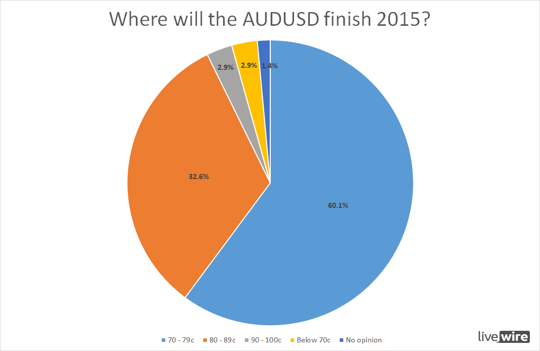 AUDUSD at end of 2015