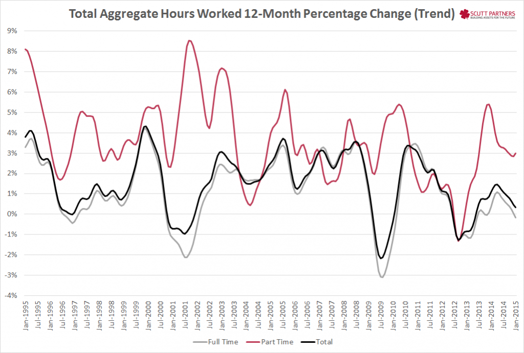 Aggregate hours