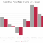 Asset Class Percentage Returns 2014