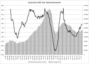Australia ANZ Job ads - Oct 2014