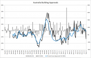 Australia Building Approvals - Sept 2014