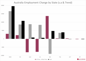 Australia Employment Change Via State - Nov 2014