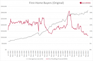 Australia Housing Finance - FHB Nov 2014