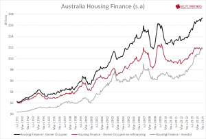 Australia Housing Finance $ Nov 2014