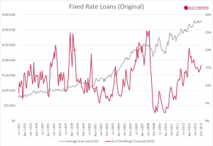 Australia Housing Finance - Rixed-rate loans Nov 2014