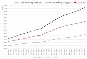 Australia Housing Finance - Total outstanding Nov 2014