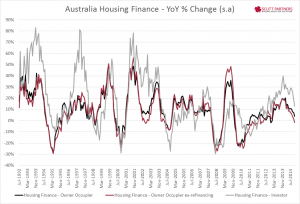 Australia Housing Finance YY Nov 2014