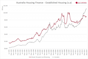 Australia Housing Finance - existing $ Nov 2014