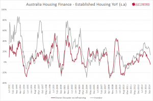 Australia Housing Finance - existing YY Nov 2014