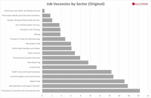 Australia Job vacancies by sector Nov 2014