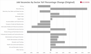 Australia Job vacancies by sector YY Nov 2014