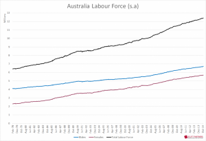 Australia Labour Force - Nov 2014