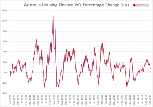 Australia Total Housing Finance YY Nov 2014