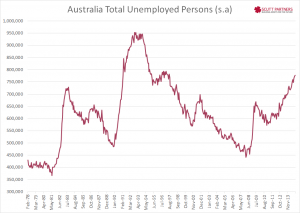 Australia Total Unemployed Nov 2014