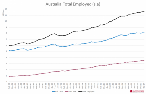 Australia Total employed - Nov 2014