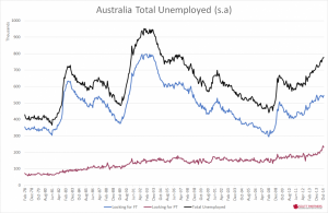 Australia Unemployed - Nov 2014