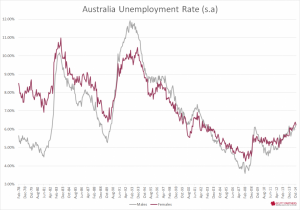 Australia Unemployment Rate by sex - Nov 2014