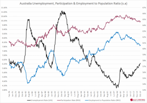 Australia Unemployment Rate, part and emp to pop - Nov 2014