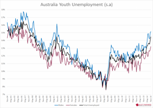 Australia Youth Unemployment - Nov 2014