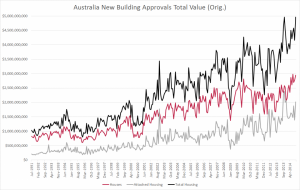 Australia approvals VALUE Oct 2014