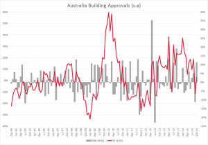 Australia building approvals Oct 2014