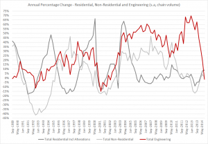 Australia construction and building work Q3 2014 - YoY change