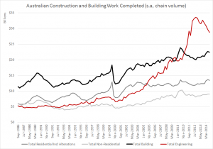 Australia construction and building work Q3 2014 - value