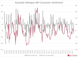 Australia consumer sentiment MoM Change Dec 2014