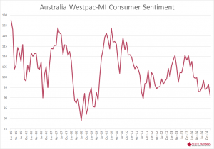 Australia consumer sentiment dec 2014
