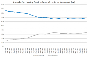 Australia housing credit Mix Sept