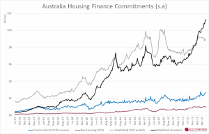 Australia housing finance committments - oct 2014 ($)