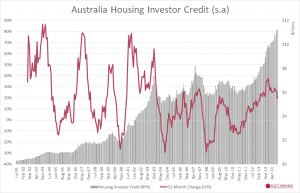 Australia housing investor credit - oct 2014