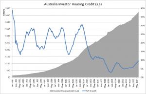 Australia investor housing credit Sept