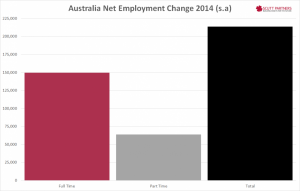 Australia net employment change Dec 2014