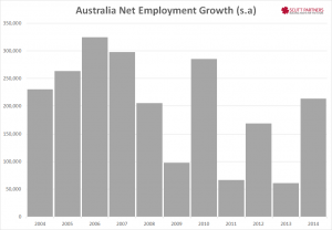 Australia net employment change past decade