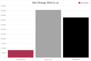 Australia net employment, lf & unemp change Dec 2014