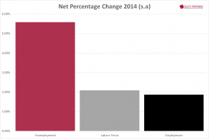 Australia net employment, lf & unemp pert change Dec 2014