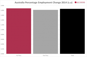 Australia net employment percentage change Dec 2014