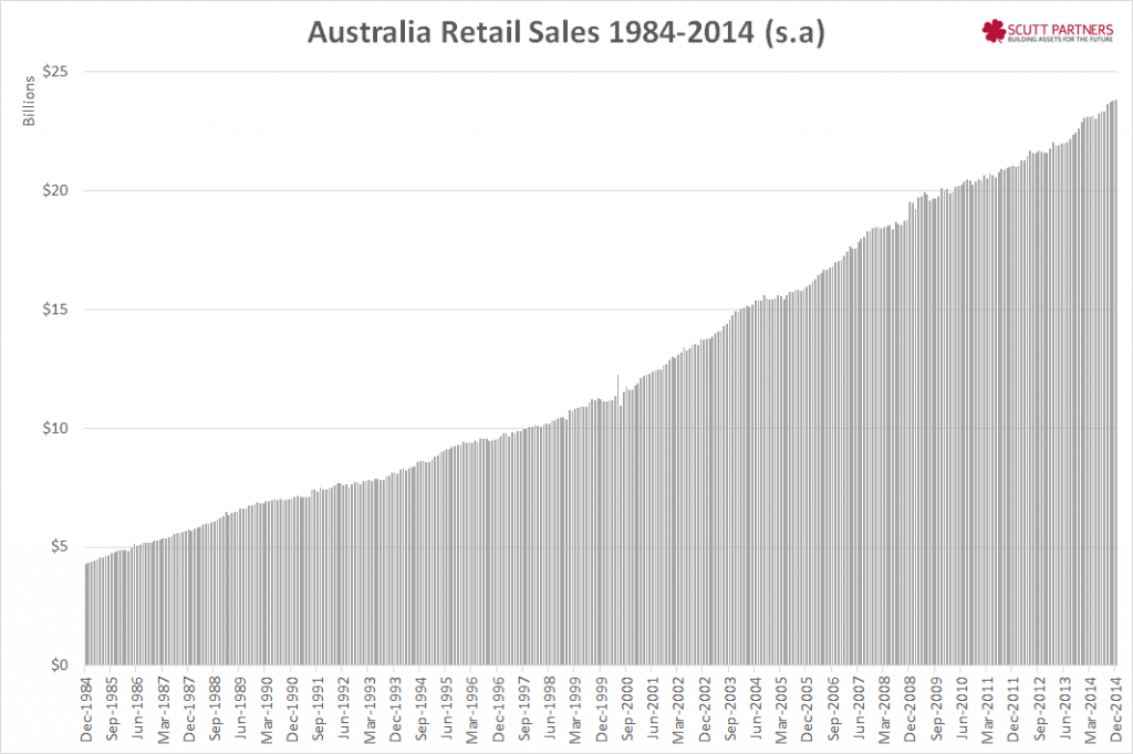 Australia retail sales $$ Dec 2014