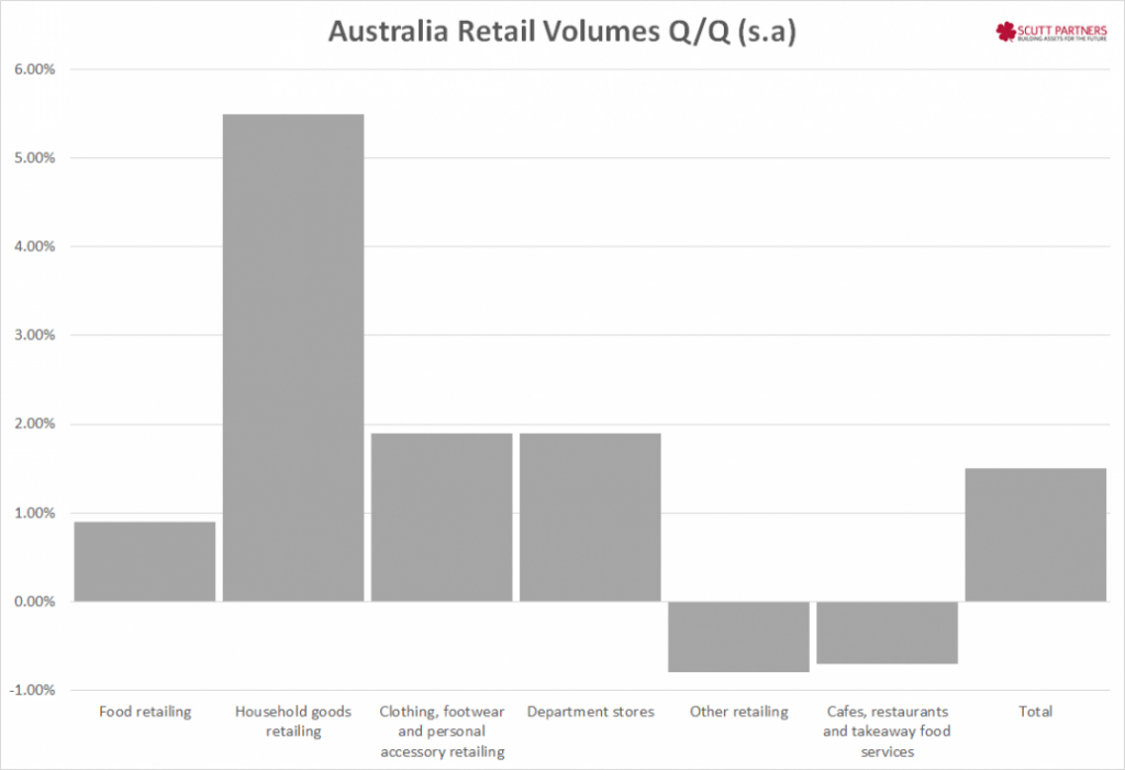 Australia retail sales QQ by ind Dec 2014