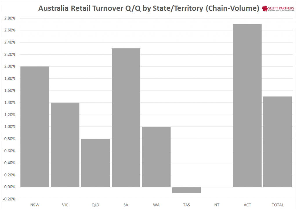 Australia retail sales QQ by state Dec 2014