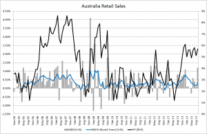 Australia retail sales - Sept 2014